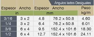 02_Angulos-Lados-Desiguales